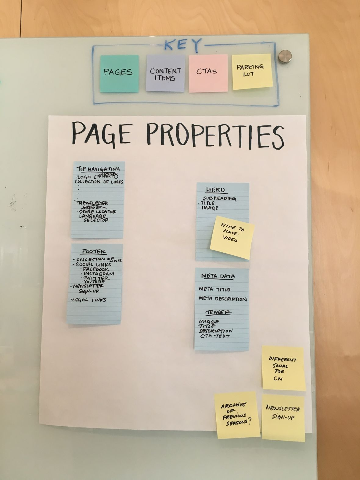 photo of whiteboard with post-it notes that have page properties