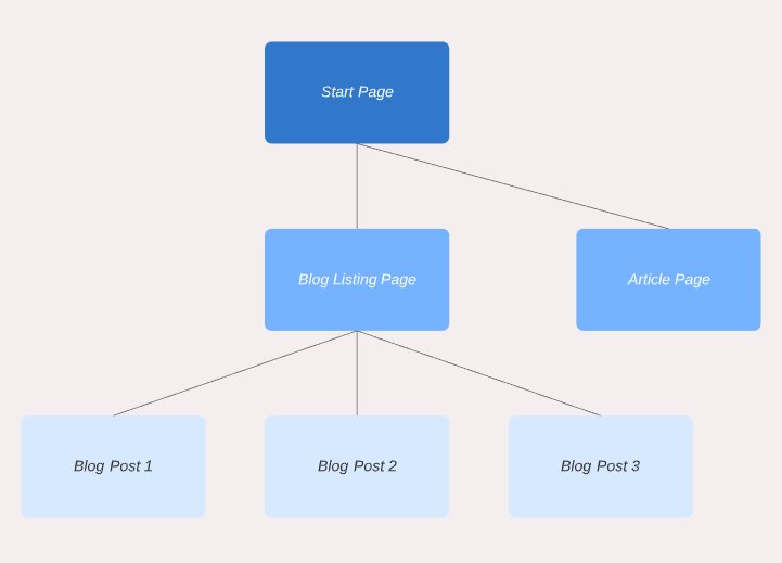 Model of a page tree of content