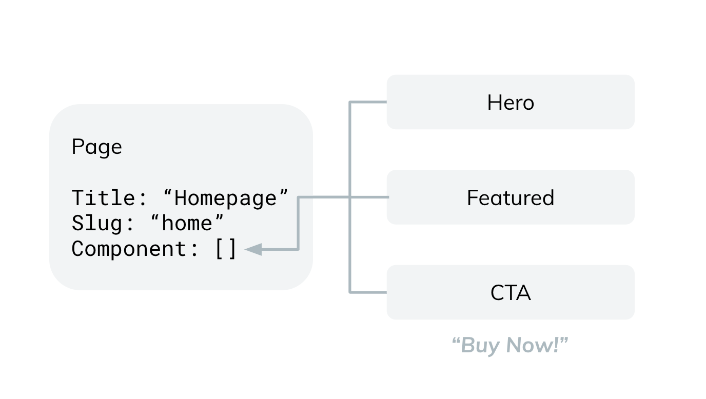 App Optimizely Static Content Model