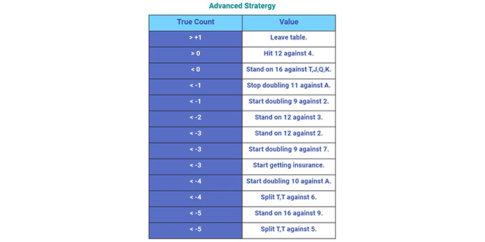 Advanced Strategy Table