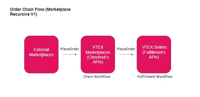 marketplace-recursivo-chain-order-workflow
