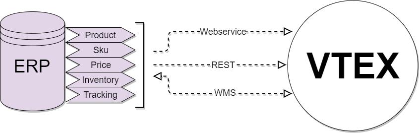 ERP-VTEX-Integration