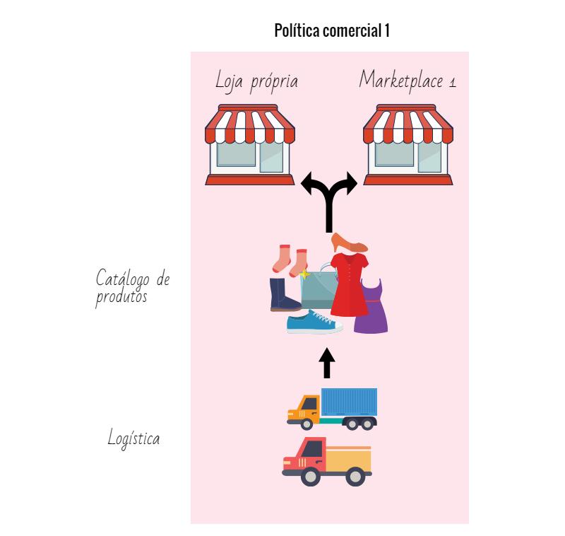 marketplace-politica-comercial-principal-e-compartilhada