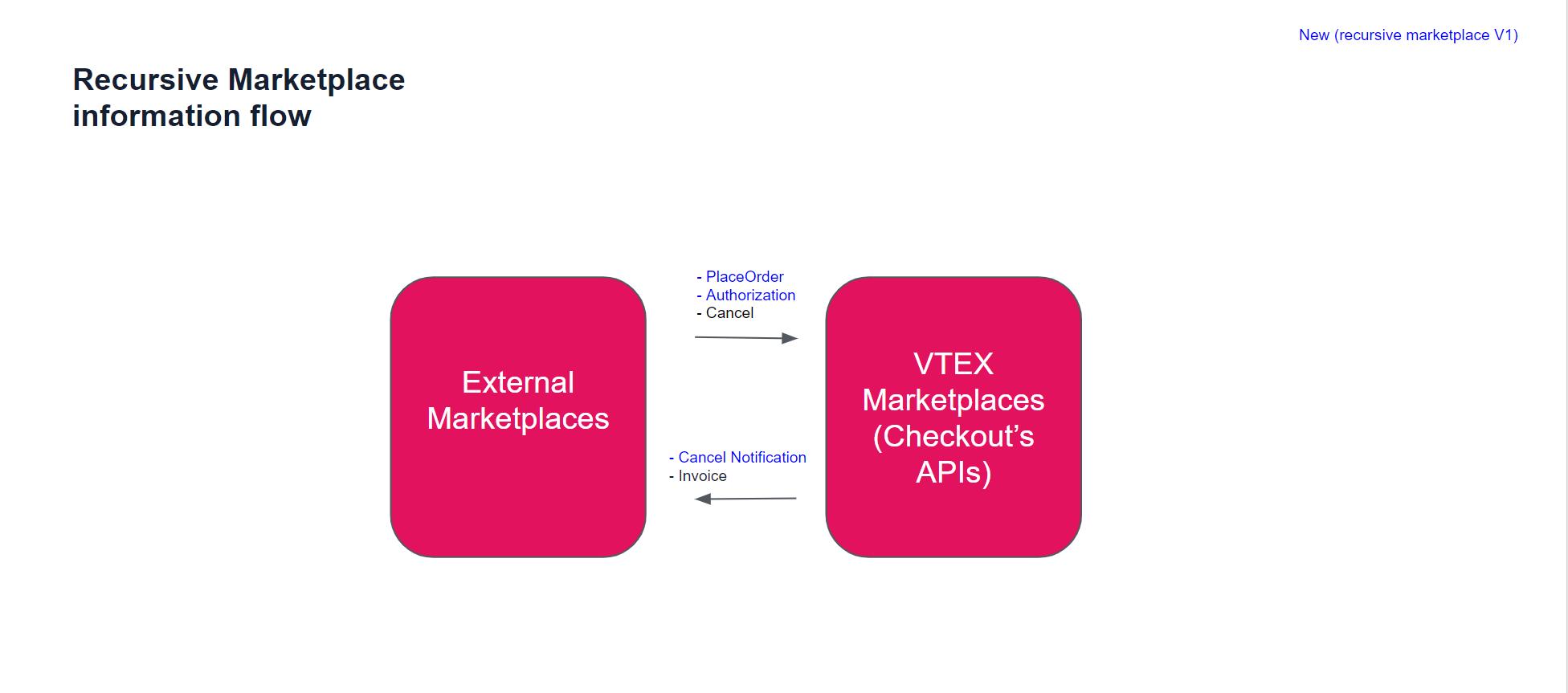 Marketplace-recursivo-fluxo-rotas