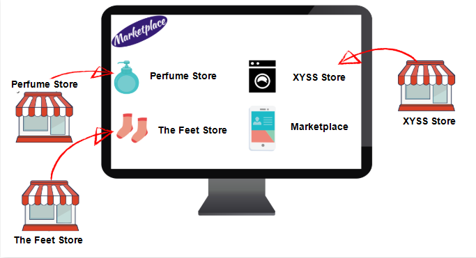 Integrating with marketplaces | VTEX Help