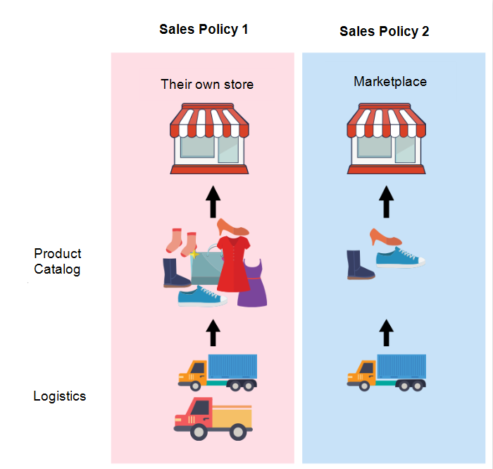 Setting up sales policy for marketplace | Carrefour