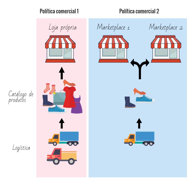 marketplace-politica-compartilhada