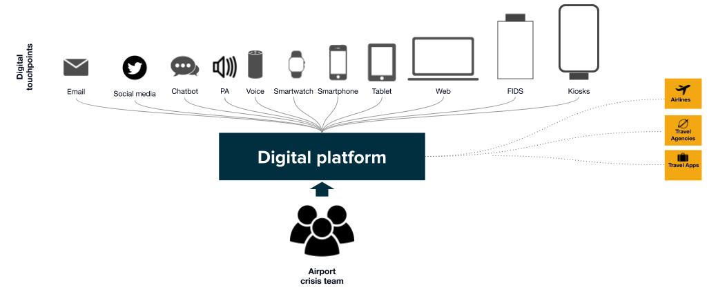 Digital Communication Platform