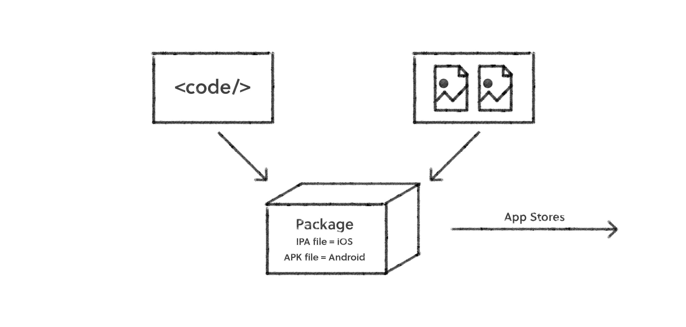 M2mobi - Web, Cross-platform, Hybrid or Native? What's the