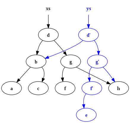 structure tree