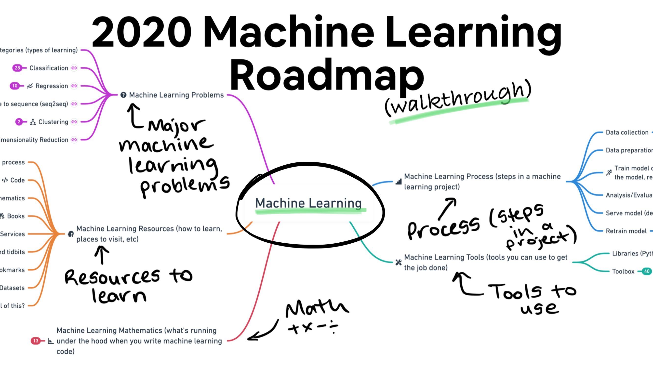 The 2020 Machine Learning Roadmap