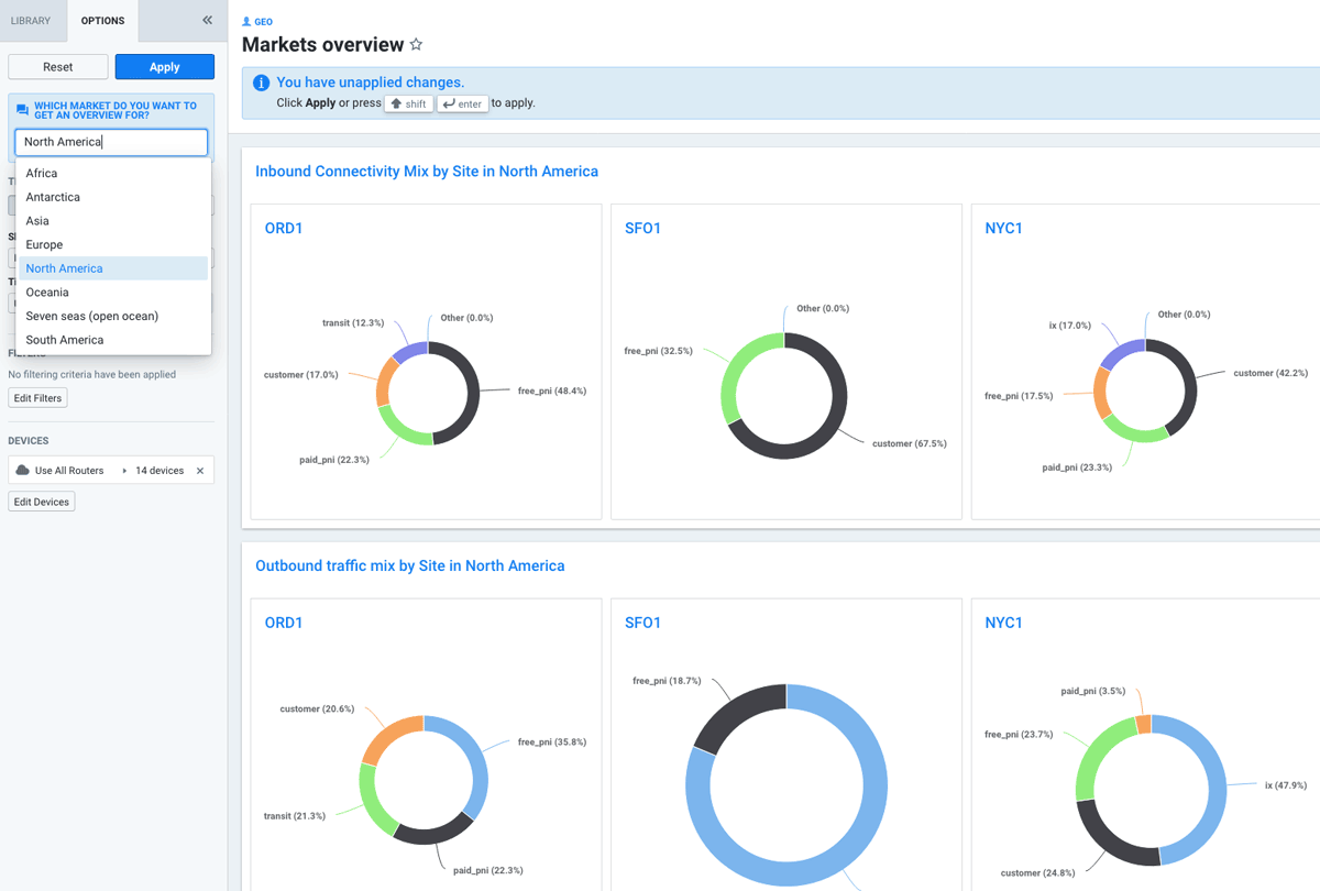 Markets Overview Dashboard