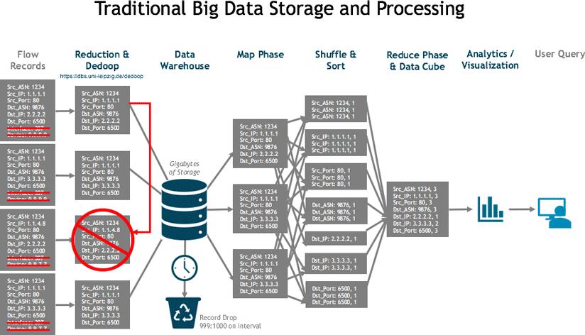 Trad_big_data_architecture-824w.png