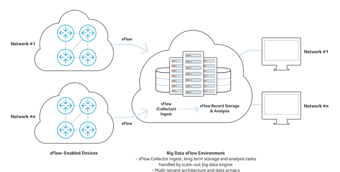 sFlow Collector for Big Data