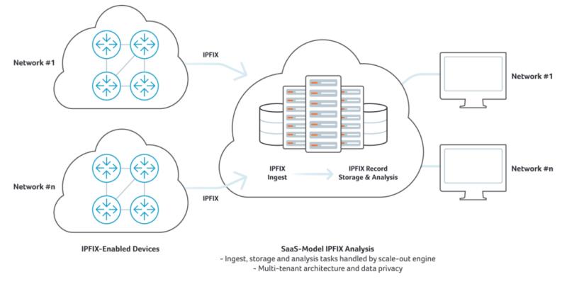 SaaS Model IPFIX Analysis
