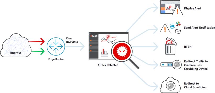 DDoS_diagram-820w.png