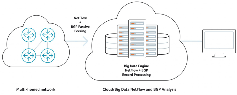 BGP and NetFlow