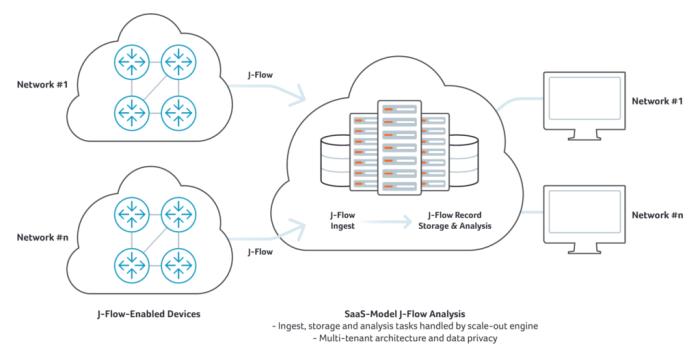 SaaS-based J-Flow Analysis