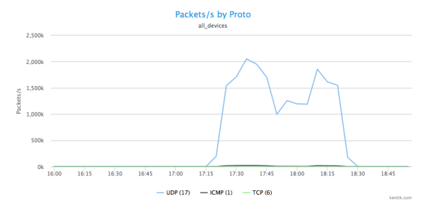 DDoS_3-Packets_by_Proto.png