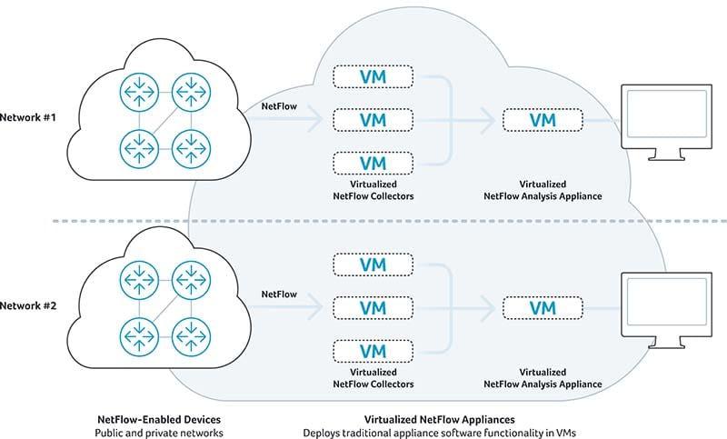 Virtualized NetFlow Appliances
