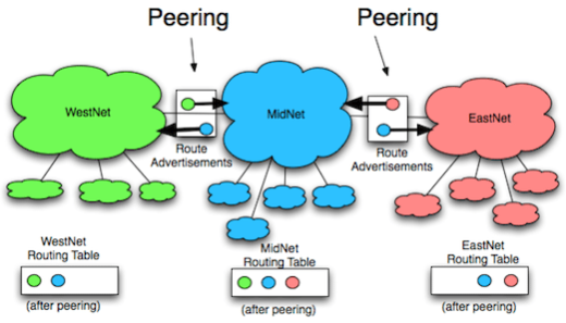 peering diagram