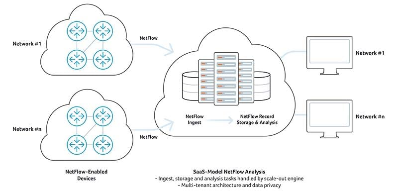 SaaS NetFlow Analysis
