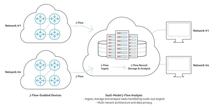 SaaS J-Flow Analysis