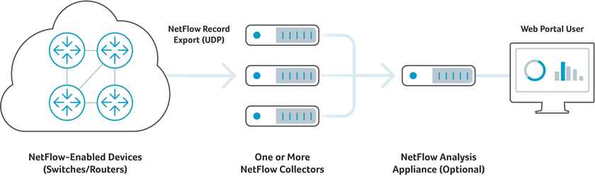 NetFlow Overview