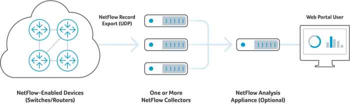 NetFlow Components: Network devices, NetFlow record export, Netflow collectors, and NetFlow analysis devices
