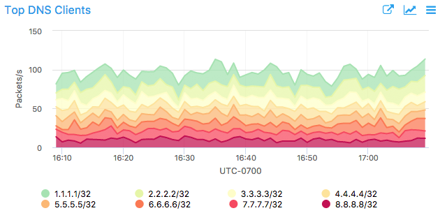 DNS_top_clients-630w.png