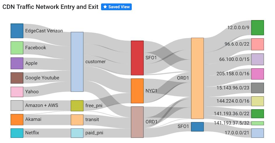 Network Traffic Analysis | Kentik