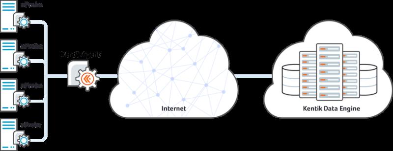 Big Data Network Performance Management
