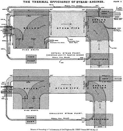 Thermal Efficiency of Steam Engines