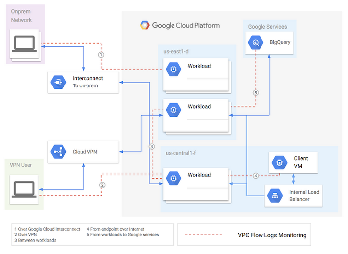 Google VPC Flow Logs diagram
