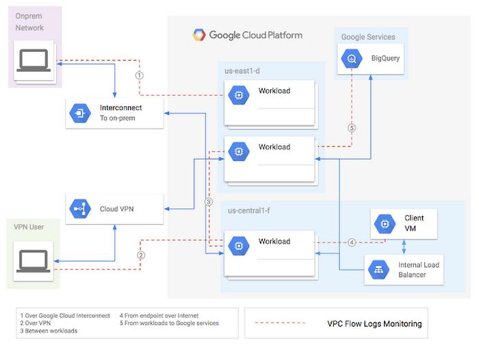 Google VPC Flow Logs diagram
