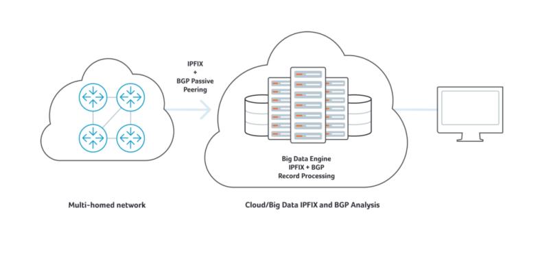 BGP IPFIX Analysis