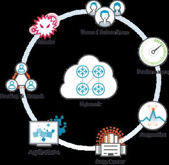 Network Performance Monitoring (NPM)