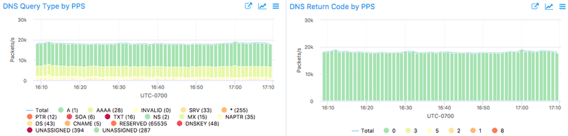 DNS_query_code-814w.png