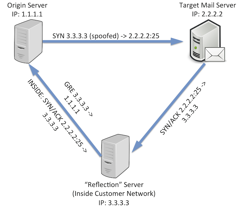TCP Reflection Diagram