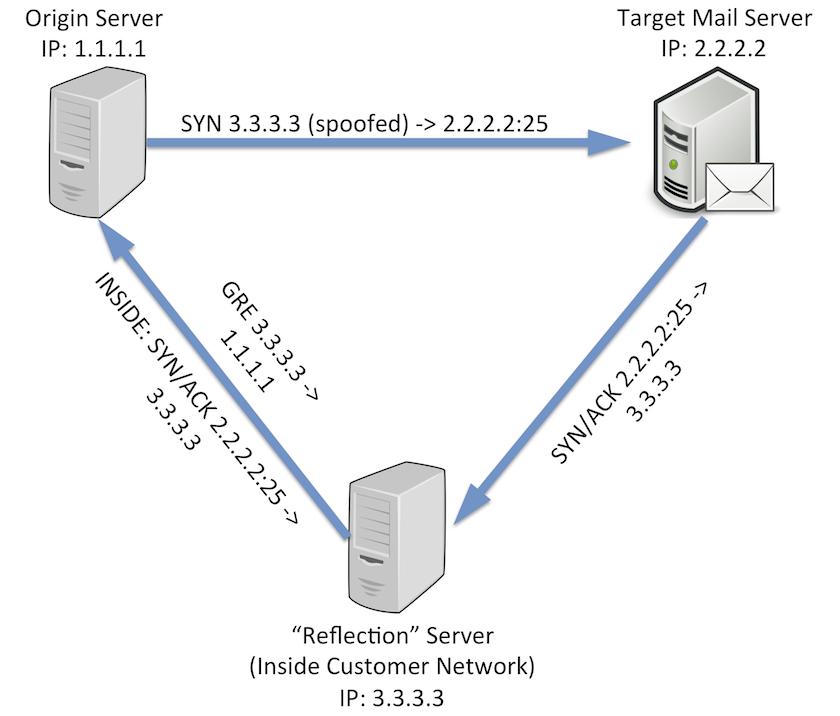 TCP Reflection Diagram