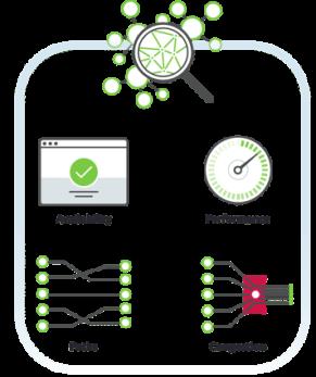 Network performance monitoring metrics