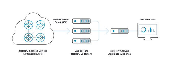 NetFlow Collector