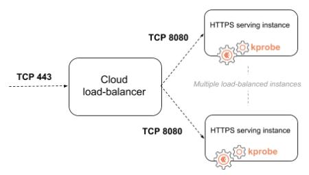 cloud-load-balancer-454w.png