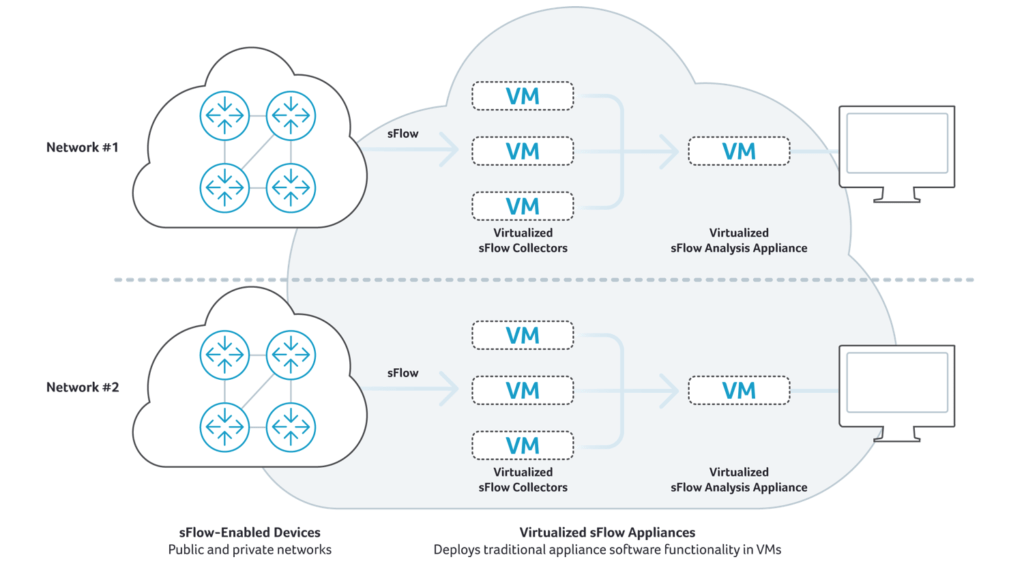 Non-SaaS, Virtualized sFlow Appliance Model