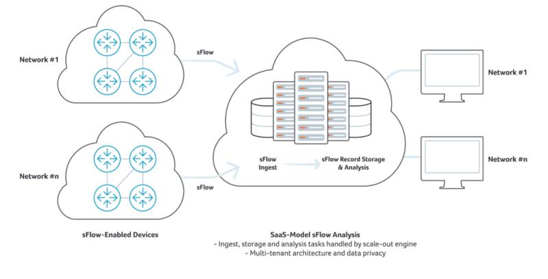 SaaS Model sFlow Analysis