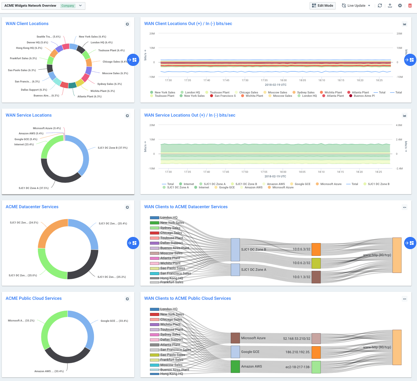 Preset Dashboards for Network Performance