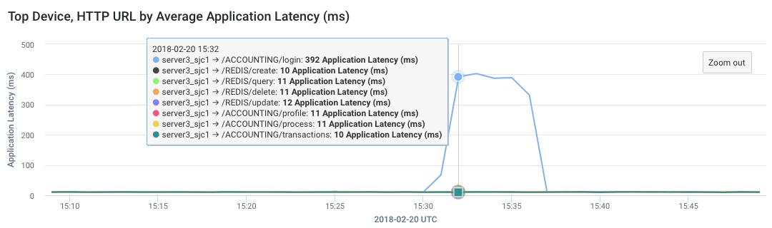 Network / Application Performance Issues