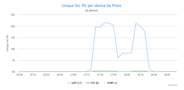 DDoS_3-Src_IPs_by_Proto.png