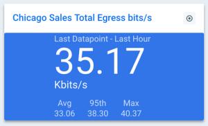 chicago-sales-total-egress.png