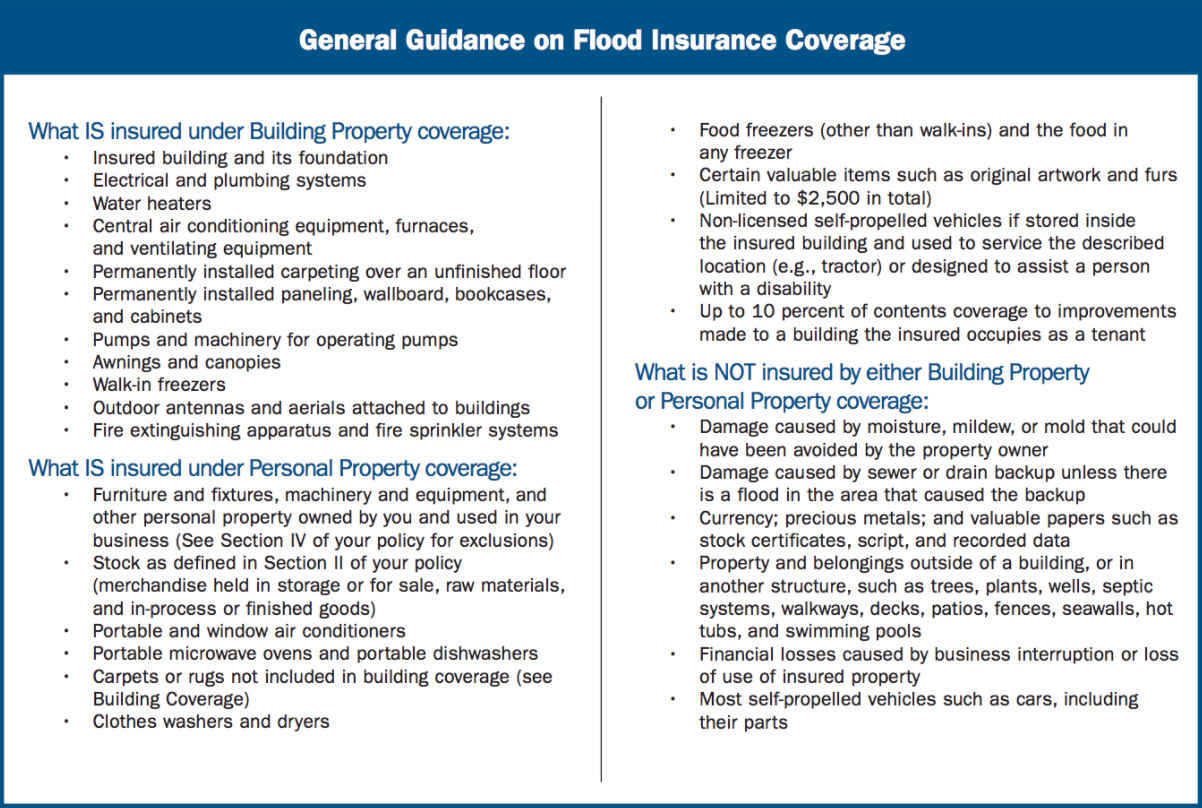 general-guide-on-flood-insurance-coverage